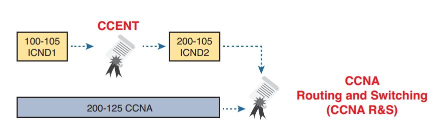 ccna-200-125-exam