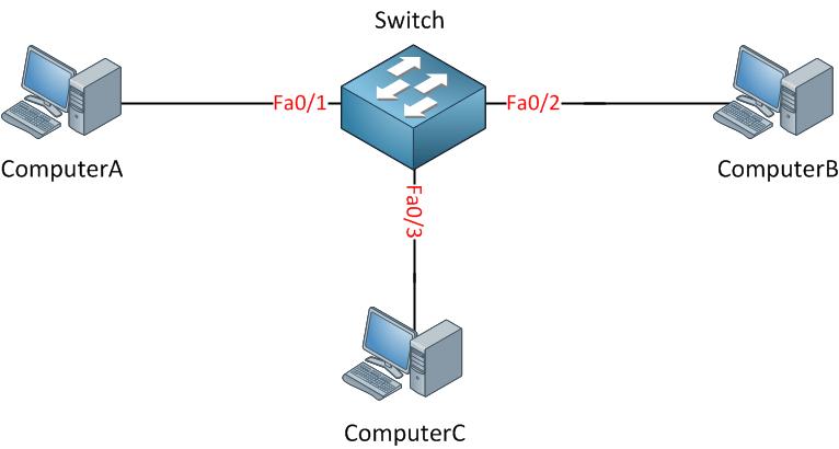 cisco-switch-three-computers
