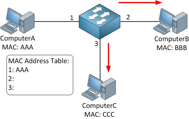 switch-learns-mac-address