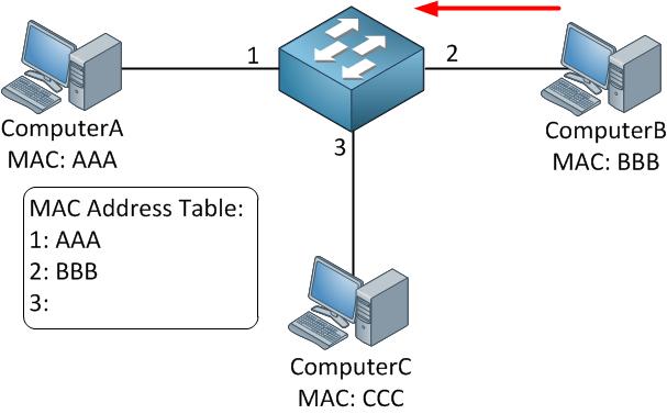 switch-mac-address-table